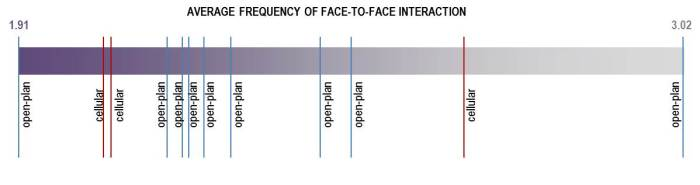 Average frequency of interaction in 11 organisations